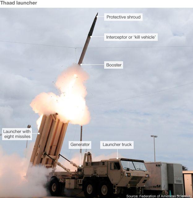 thaad US missile defence
